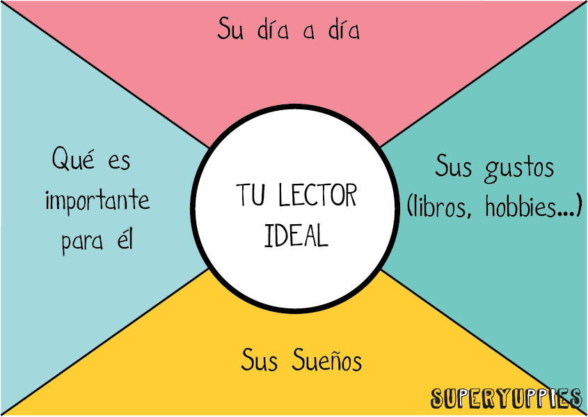 Plantilla para encontrar a tu lector ideal