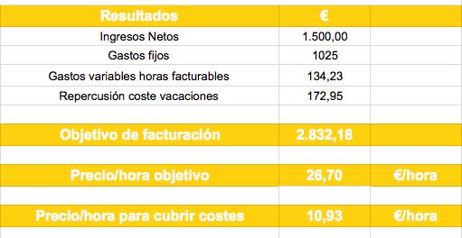 calculo_coste_servicio_hora